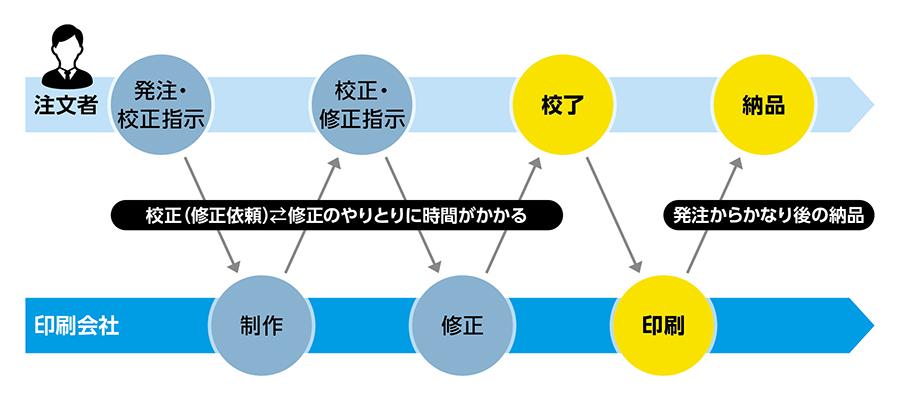 名刺注文の流れ_before